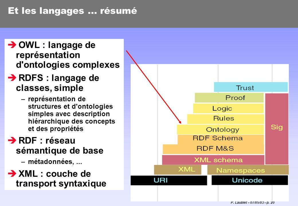 P. Laublet - 07/05/03 - p. 20 Et les langages... résumé OWL : langage de représentation d'ontologies complexes RDFS : langage de classes, simple –repr