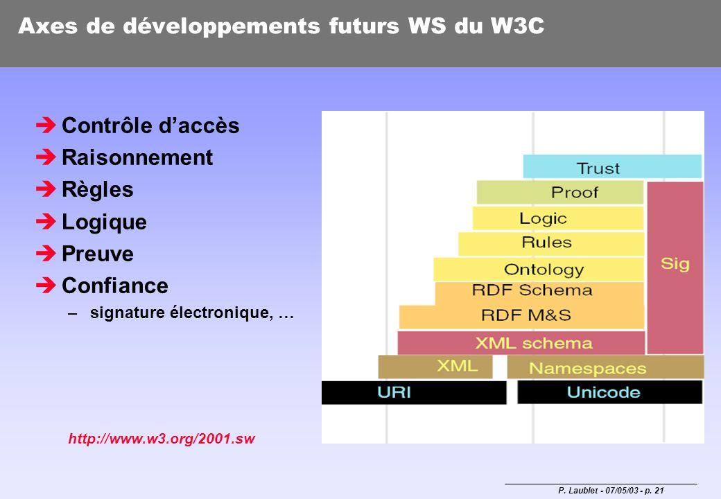 P. Laublet - 07/05/03 - p. 21 Axes de développements futurs WS du W3C Contrôle daccès Raisonnement Règles Logique Preuve Confiance –signature électron