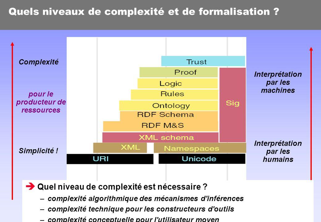 P. Laublet - 07/05/03 - p. 22 Quels niveaux de complexité et de formalisation ? Quel niveau de complexité est nécessaire ? –complexité algorithmique d