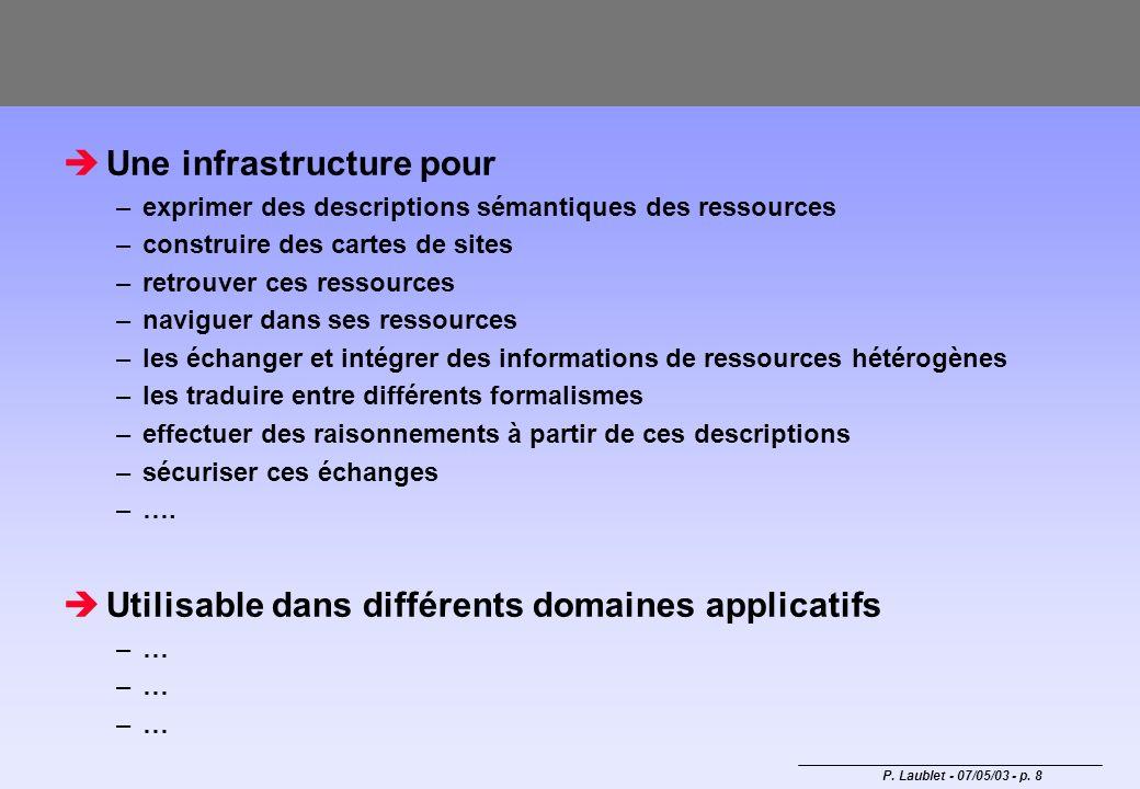 P. Laublet - 07/05/03 - p. 8 Une infrastructure pour –exprimer des descriptions sémantiques des ressources –construire des cartes de sites –retrouver