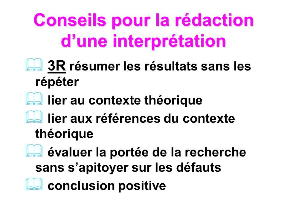 Conseils pour la rédaction dune interprétation 3R résumer les résultats sans les répéter lier au contexte théorique lier aux références du contexte théorique évaluer la portée de la recherche sans sapitoyer sur les défauts conclusion positive