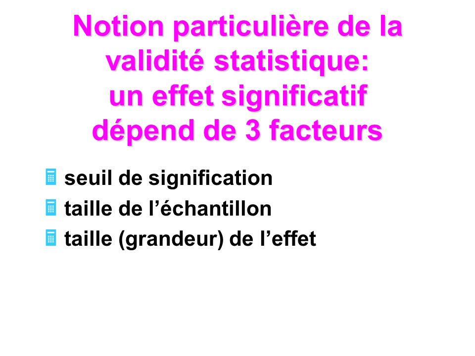 Notion particulière de la validité statistique: un effet significatif dépend de 3 facteurs seuil de signification taille de léchantillon taille (grandeur) de leffet