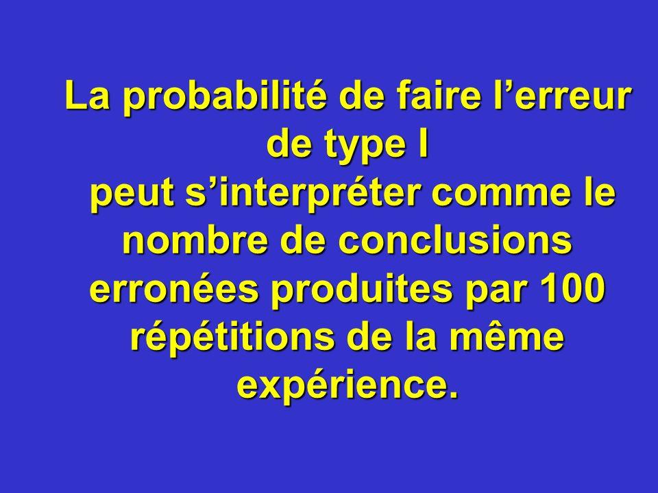 La probabilité de faire lerreur de type I peut sinterpréter comme le nombre de conclusions erronées produites par 100 répétitions de la même expérienc