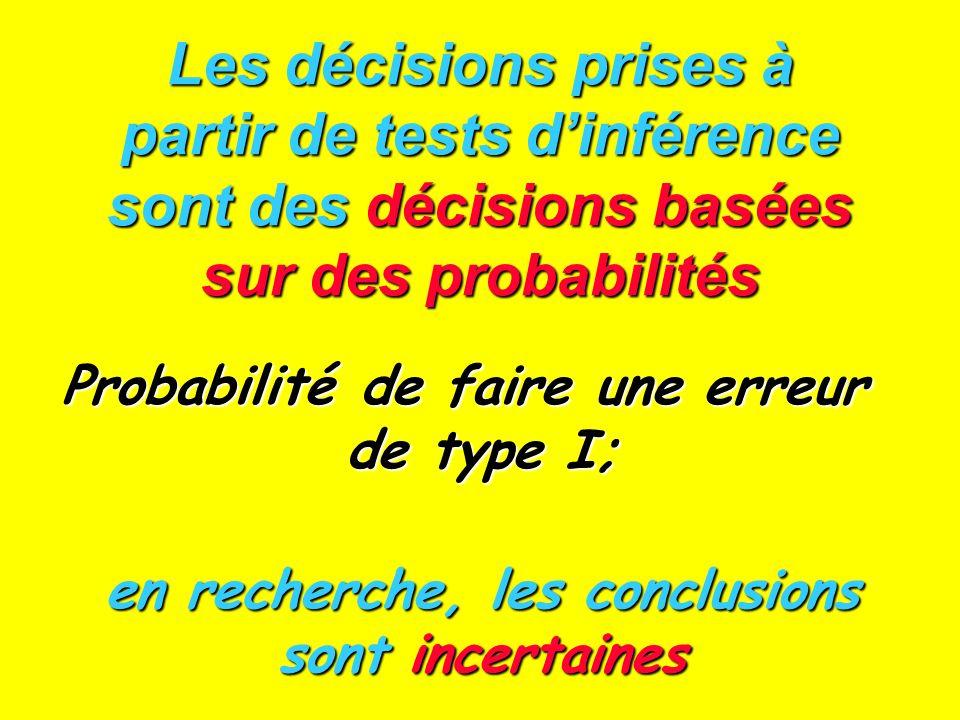 Les décisions prises à partir de tests dinférence sont des décisions basées sur des probabilités Probabilité de faire une erreur de type I; en recherc