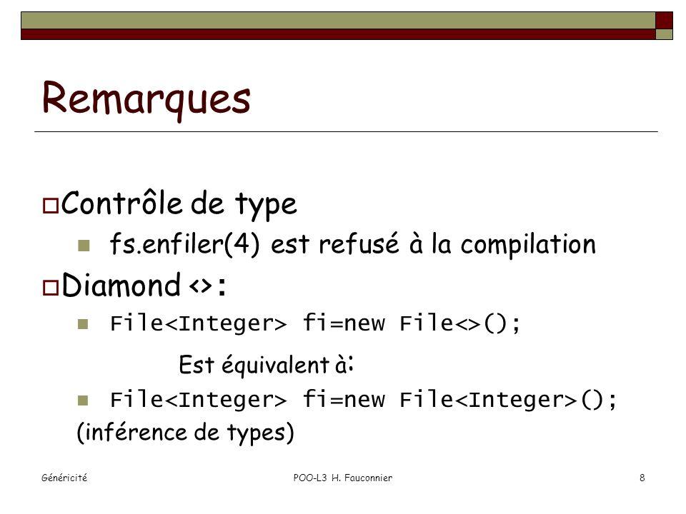 GénéricitéPOO-L3 H. Fauconnier8 Remarques Contrôle de type fs.enfiler(4) est refusé à la compilation Diamond <> : File fi=new File<>(); Est équivalent