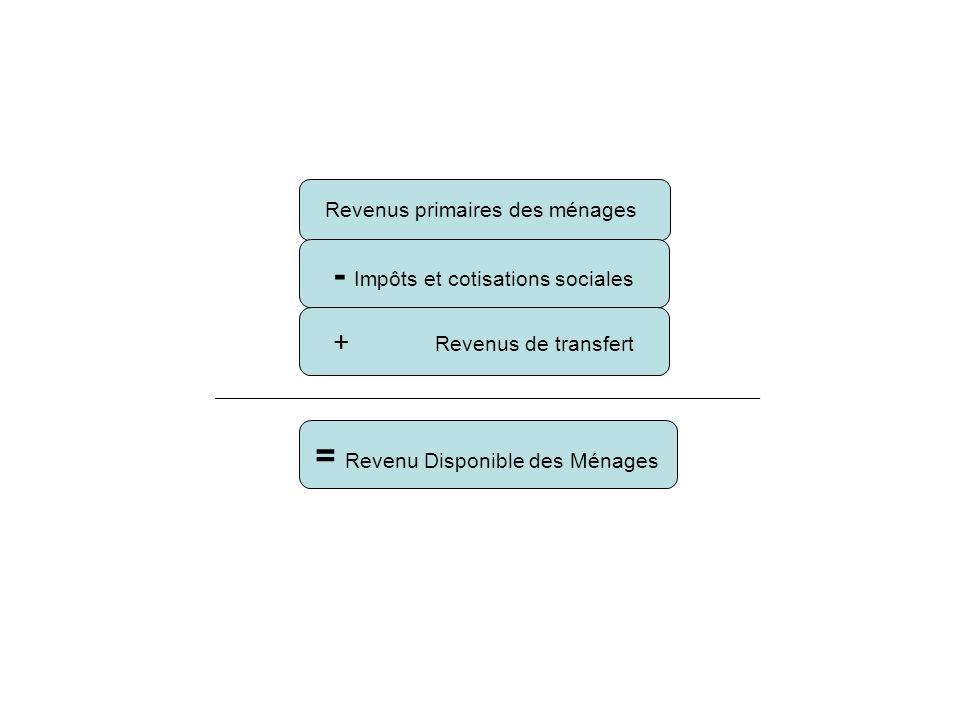 Revenus primaires des ménages - Impôts et cotisations sociales + Revenus de transfert = Revenu Disponible des Ménages