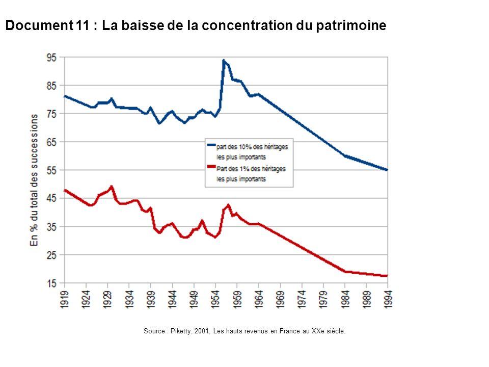 Document 11 : La baisse de la concentration du patrimoine Source : Piketty, 2001, Les hauts revenus en France au XXe siècle.