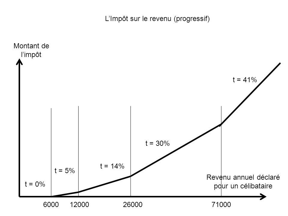 t = 0% t = 5% t = 14% t = 30% t = 41% Revenu annuel déclaré pour un célibataire Montant de limpôt 6000120002600071000 LImpôt sur le revenu (progressif