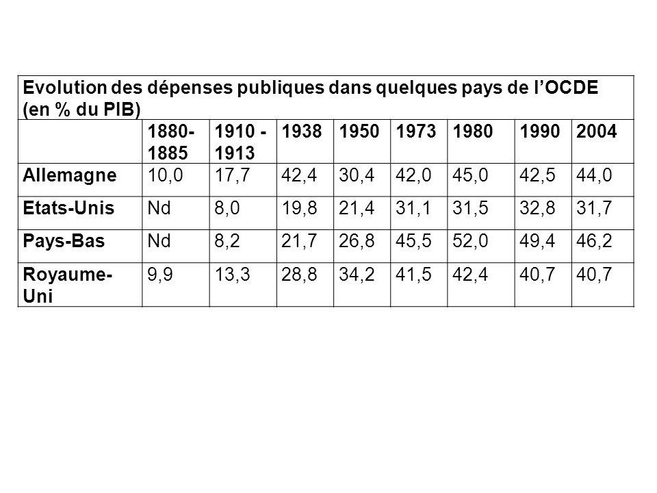 Evolution des dépenses publiques dans quelques pays de lOCDE (en % du PIB) 1880- 1885 1910 - 1913 193819501973198019902004 Allemagne10,017,742,430,442