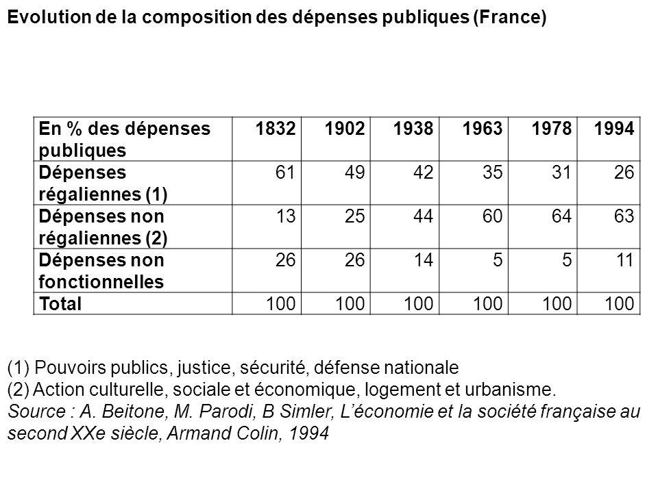 En % des dépenses publiques 183219021938196319781994 Dépenses régaliennes (1) 614942353126 Dépenses non régaliennes (2) 132544606463 Dépenses non fonc