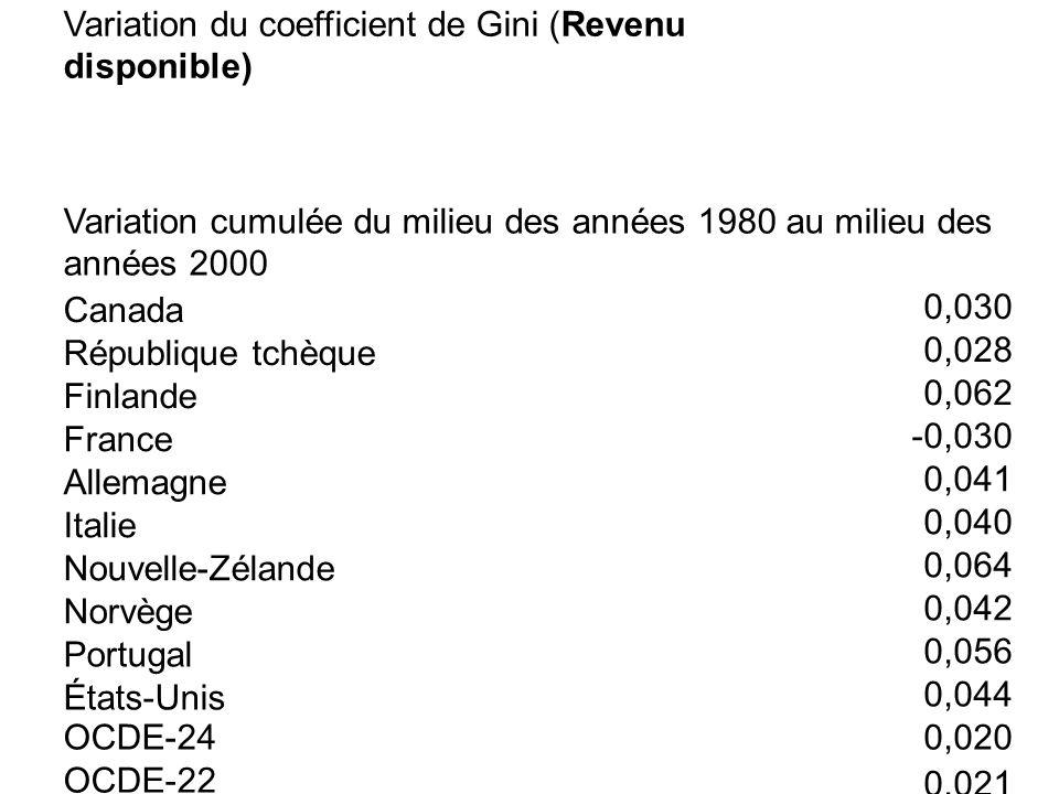 Variation du coefficient de Gini (Revenu disponible) Variation cumulée du milieu des années 1980 au milieu des années 2000 Canada 0,030 République tch