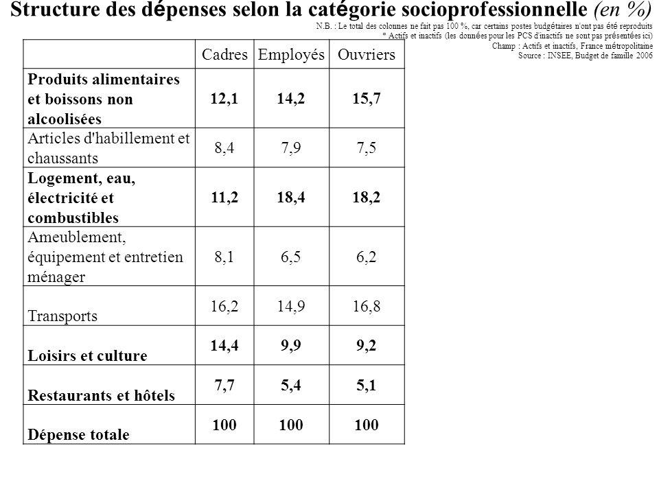CadresEmployésOuvriers Produits alimentaires et boissons non alcoolisées 12,114,215,7 Articles d'habillement et chaussants 8,47,97,5 Logement, eau, él