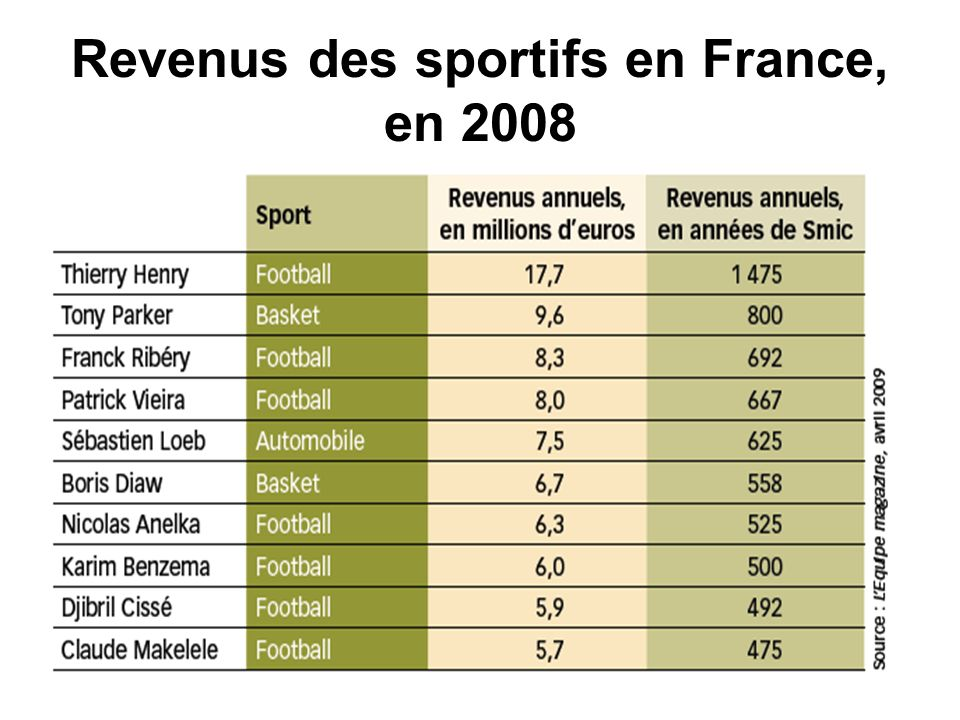 Revenus des sportifs en France, en 2008