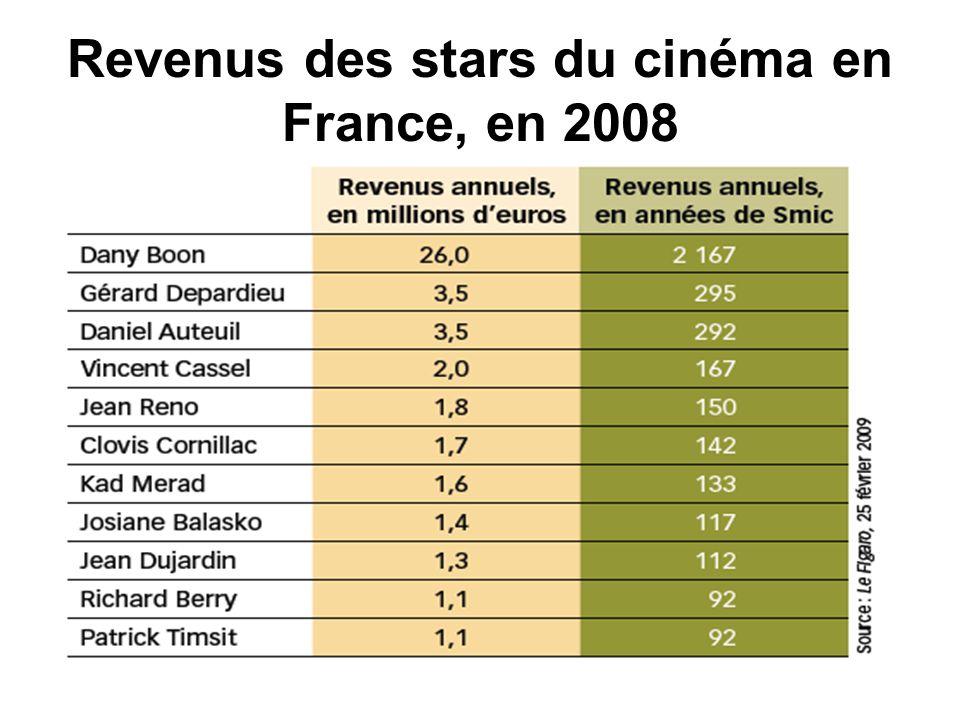 Revenus des stars du cinéma en France, en 2008