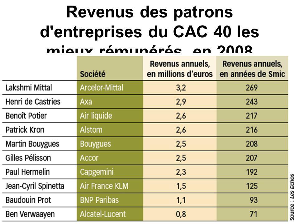 Revenus des patrons d'entreprises du CAC 40 les mieux rémunérés, en 2008