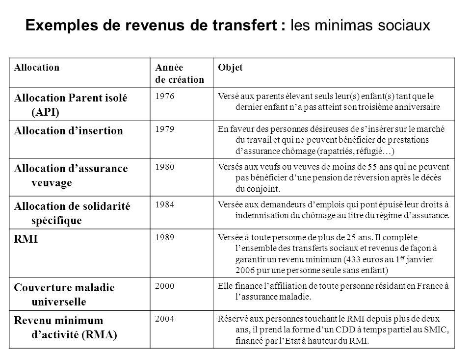 Exemples de revenus de transfert : les minimas sociaux AllocationAnnée de création Objet Allocation Parent isolé (API) 1976Versé aux parents élevant s