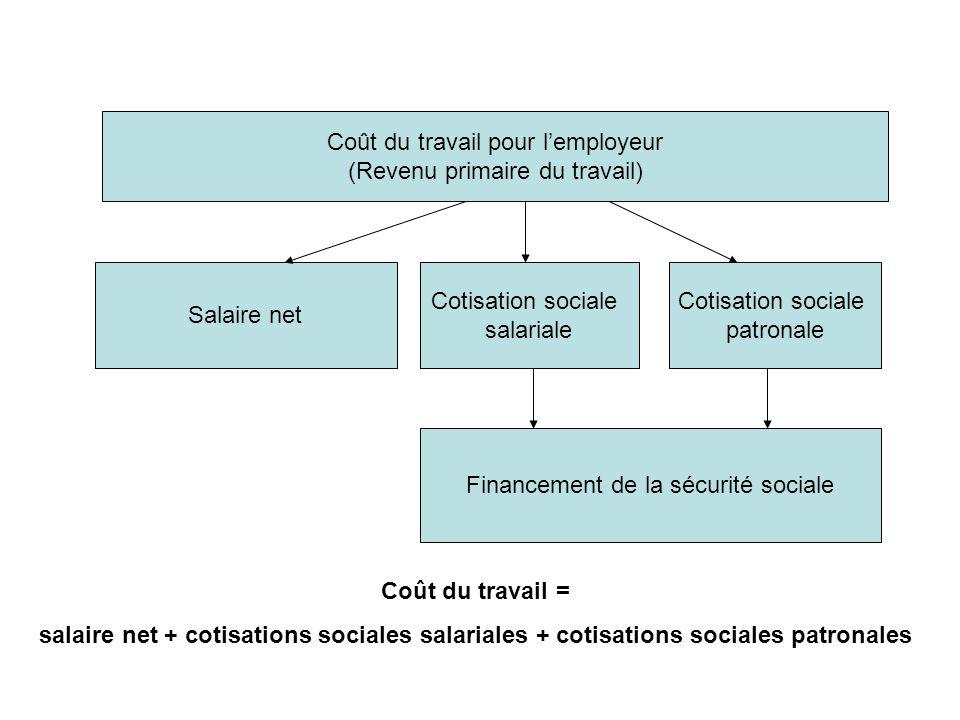 Coût du travail pour lemployeur (Revenu primaire du travail) Salaire net Cotisation sociale salariale Cotisation sociale patronale Financement de la s