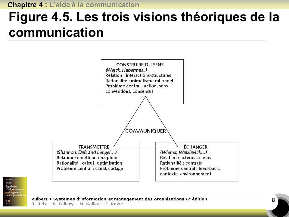 Vuibert Systèmes dinformation et management des organisations 6 e édition R. Reix – B. Fallery – M. Kalika – F. Rowe Chapitre 4 : Laide à la communica