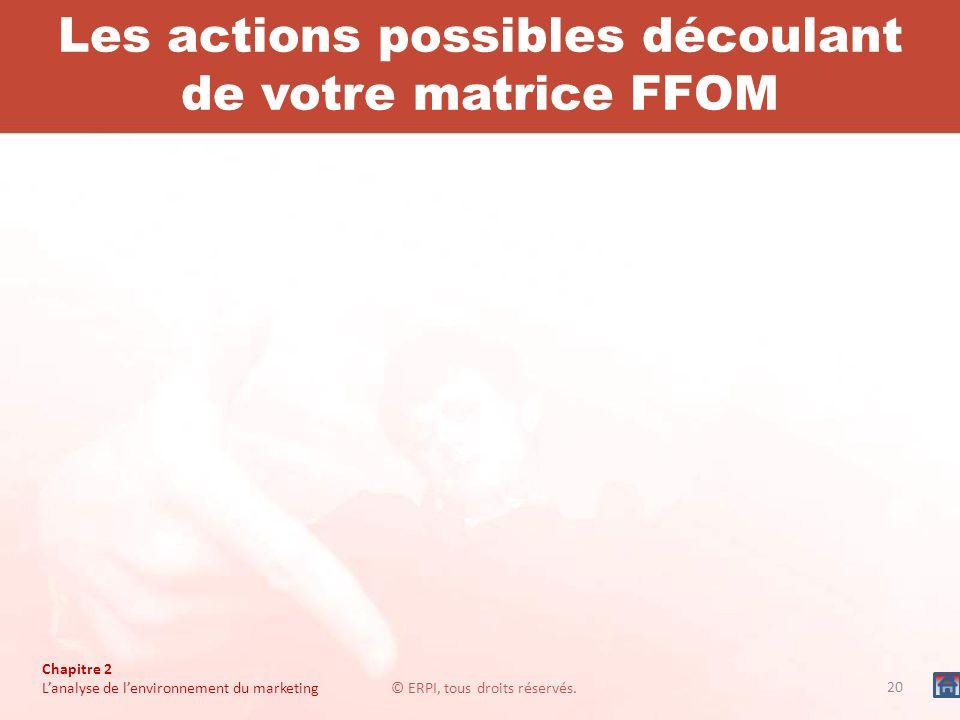 Chapitre 2 Lanalyse de lenvironnement du marketing© ERPI, tous droits réservés. 20 Les actions possibles découlant de votre matrice FFOM
