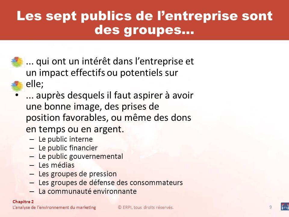 Chapitre 2 Lanalyse de lenvironnement du marketing© ERPI, tous droits réservés. Les sept publics de lentreprise sont des groupes…... qui ont un intérê