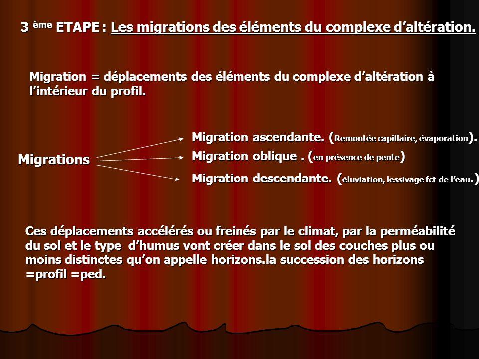3 ème ETAPE : Les migrations des éléments du complexe daltération.