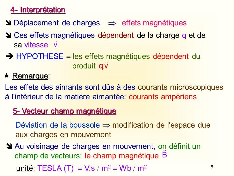 6 4-Interprétation Déplacement de charges effets magnétiques Ces effets magnétiques dépendent de la charge q et de sa vitesse HYPOTHESE les effets mag
