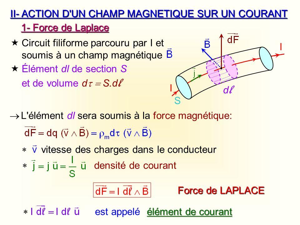 II-ACTION D'UN CHAMP MAGNETIQUE SUR UN COURANT 1- Force de Laplace Circuit filiforme parcouru par I et soumis à un champ magnétique S I I dldl Élément