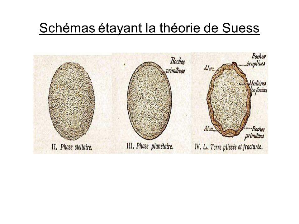 Schémas étayant la théorie de Suess