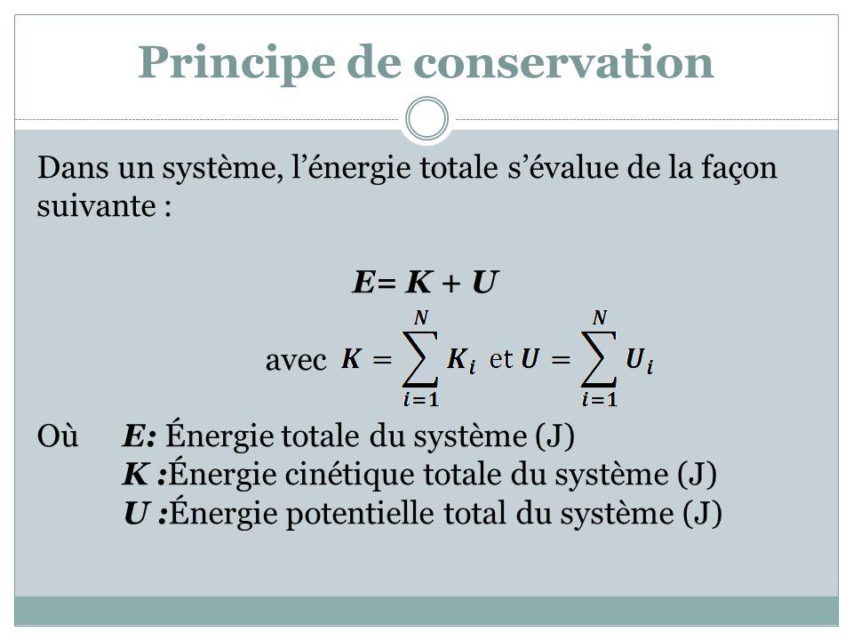 Principe de conservation Dans un système, lénergie totale sévalue de la façon suivante : E= K + U avec Où E: Énergie totale du système (J) K :Énergie cinétique totale du système (J) U :Énergie potentielle total du système (J)