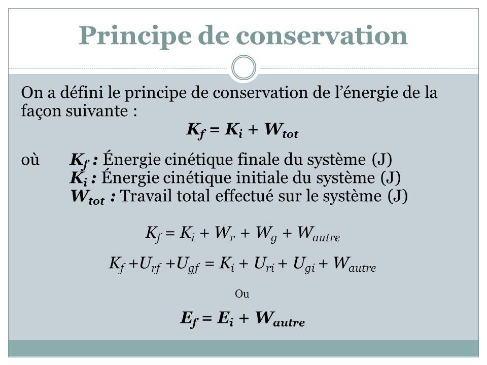 Principe de conservation On a défini le principe de conservation de lénergie de la façon suivante : K f = K i + W tot où K f : Énergie cinétique finale du système (J) K i : Énergie cinétique initiale du système (J) W tot : Travail total effectué sur le système (J) K f = K i + W r + W g + W autre K f +U rf +U gf = K i + U ri + U gi + W autre Ou E f = E i + W autre