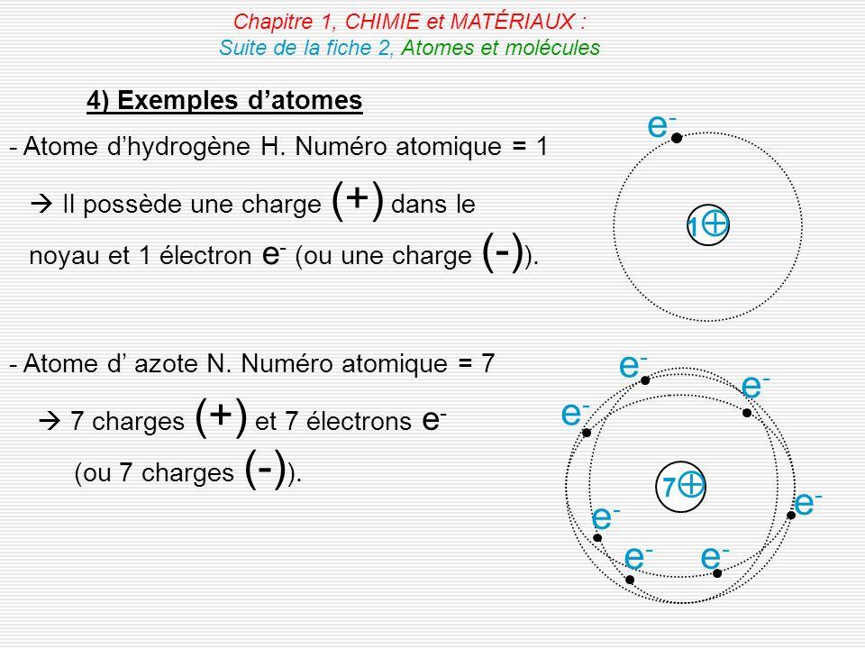 4) Exemples datomes Chapitre 1, CHIMIE et MATÉRIAUX : Suite de la fiche 2, Atomes et molécules - Atome dhydrogène H. Numéro atomique = 1 Il possède un