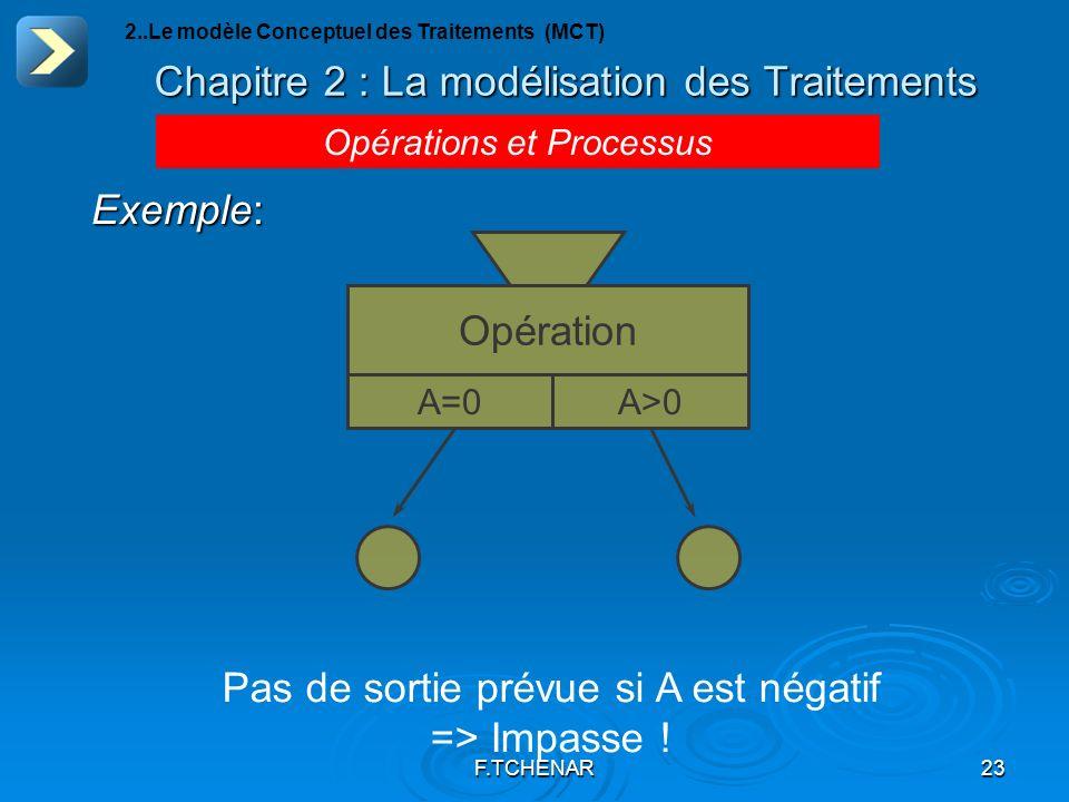 F.TCHENAR23 Chapitre 2 : La modélisation des Traitements Opérations et Processus 2..Le modèle Conceptuel des Traitements (MCT) Exemple: Opération A=0A