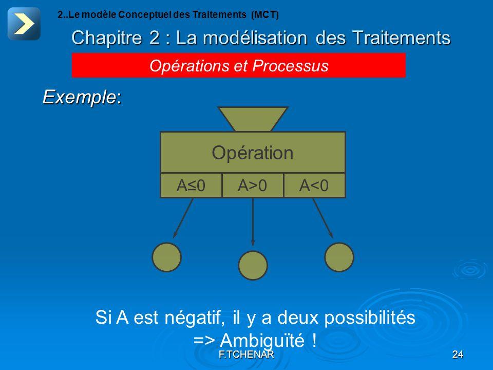 F.TCHENAR24 Chapitre 2 : La modélisation des Traitements Opérations et Processus 2..Le modèle Conceptuel des Traitements (MCT) Exemple: Opération A0A>