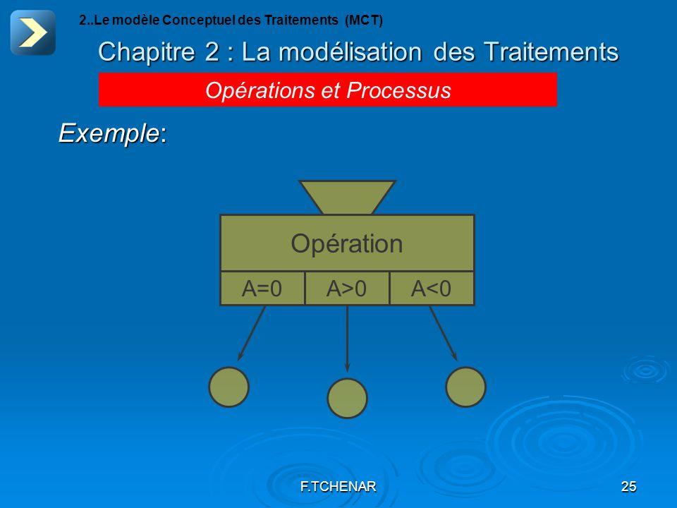 F.TCHENAR25 Chapitre 2 : La modélisation des Traitements Opérations et Processus 2..Le modèle Conceptuel des Traitements (MCT) Exemple: Opération A=0A