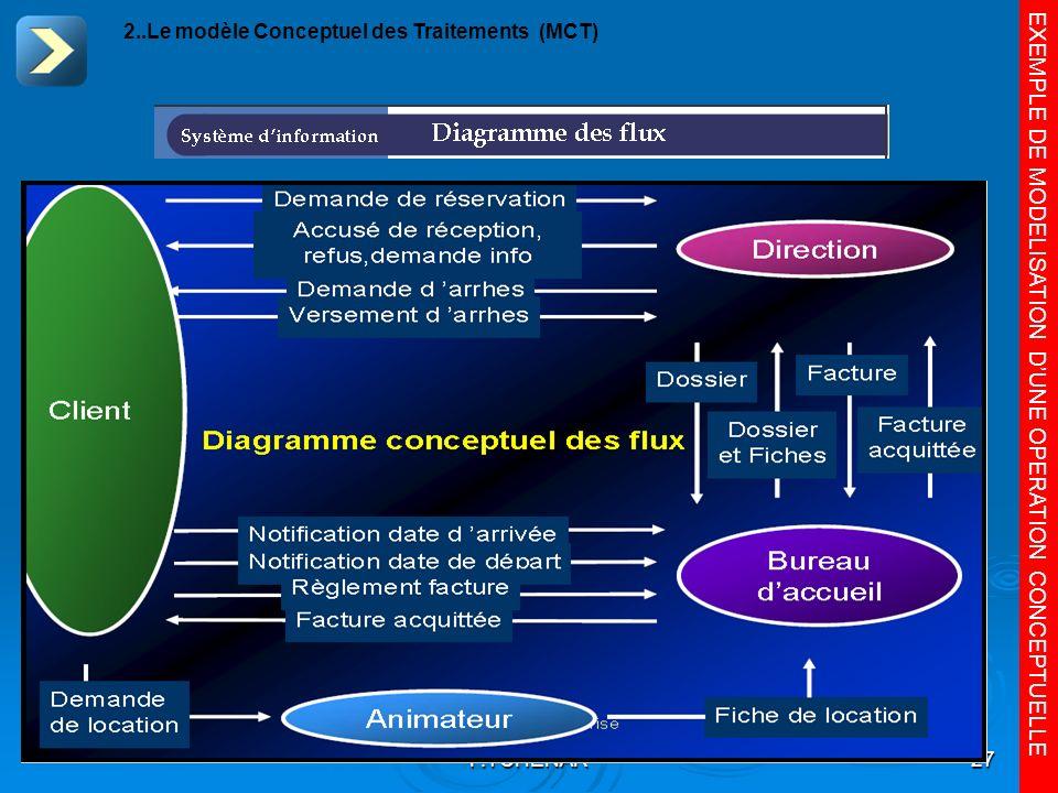 F.TCHENAR27 EXEMPLE DE MODELISATION DUNE OPERATION CONCEPTUELLE 2..Le modèle Conceptuel des Traitements (MCT)