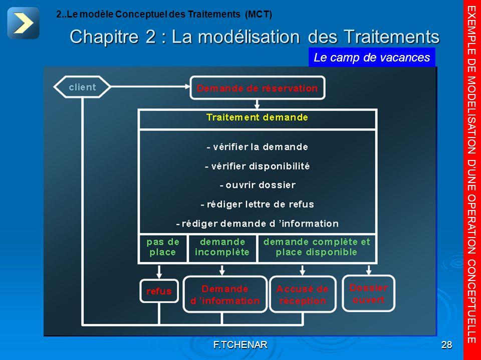 F.TCHENAR28 Chapitre 2 : La modélisation des Traitements EXEMPLE DE MODELISATION DUNE OPERATION CONCEPTUELLE Le camp de vacances 2..Le modèle Conceptu