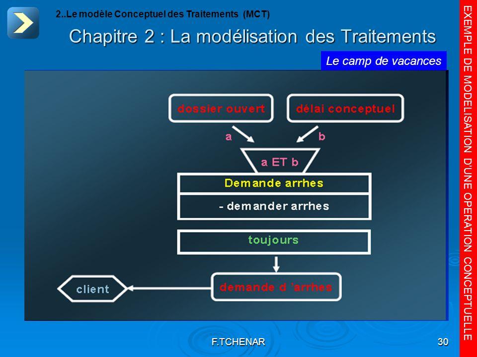 F.TCHENAR30 Chapitre 2 : La modélisation des Traitements EXEMPLE DE MODELISATION DUNE OPERATION CONCEPTUELLE Le camp de vacances 2..Le modèle Conceptu