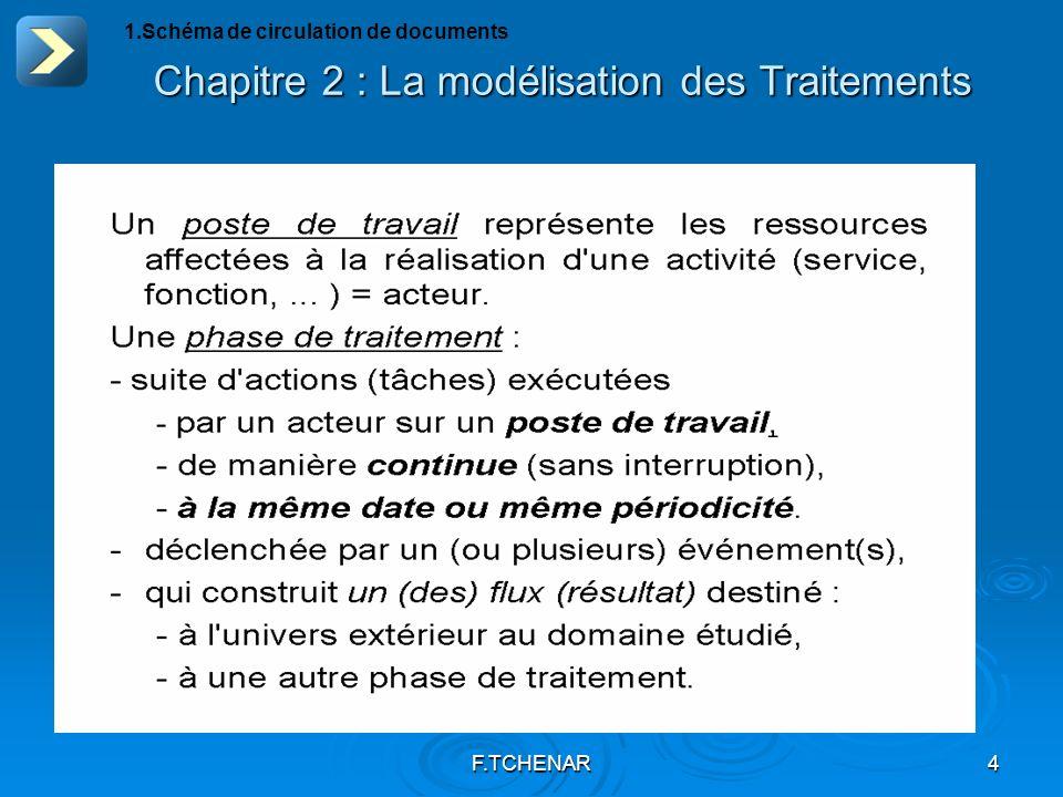 F.TCHENAR4 Chapitre 2 : La modélisation des Traitements 1.Schéma de circulation de documents