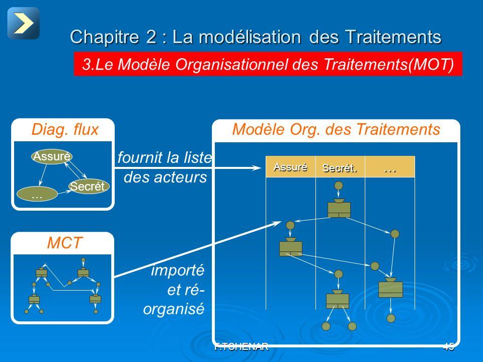 F.TCHENAR45 Assuré Secrét. … Diag. fluxModèle Org. des Traitements fournit la liste des acteurs… Secrét. Assuré MCT importé et ré- organisé Chapitre 2