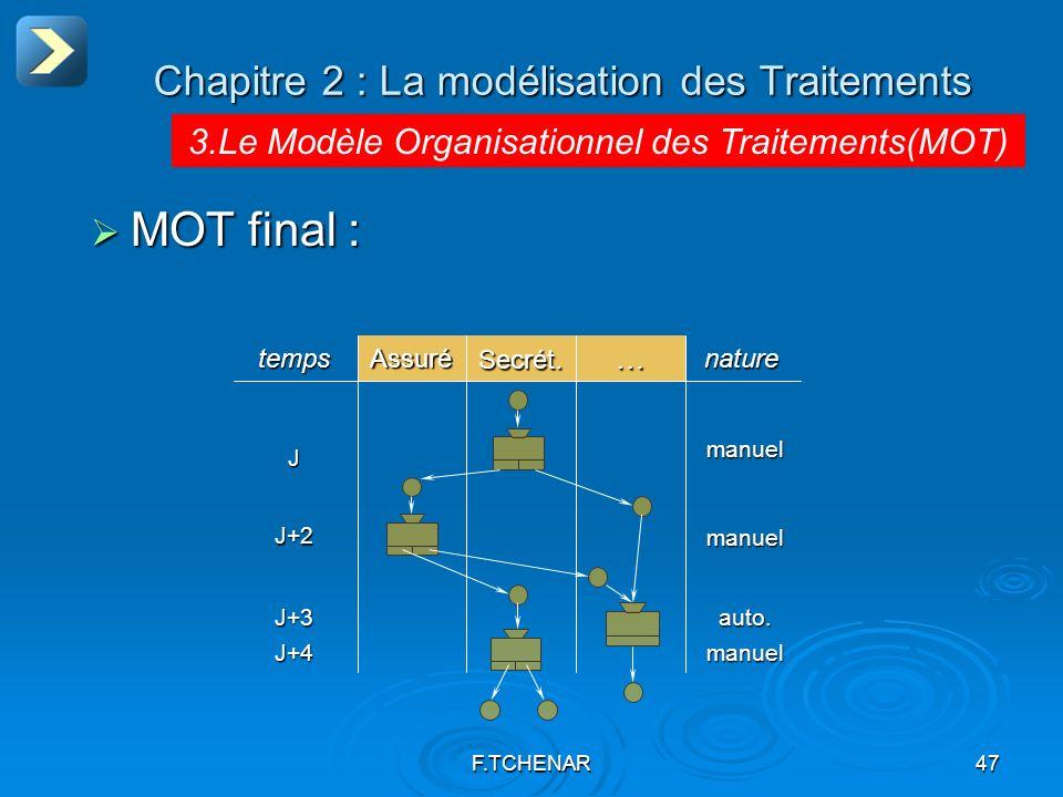 F.TCHENAR47 Chapitre 2 : La modélisation des Traitements 3.Le Modèle Organisationnel des Traitements(MOT) MOT final : MOT final : … Secrét. Assuré nat