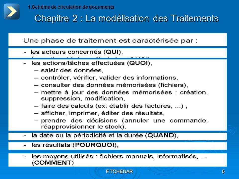 F.TCHENAR5 Chapitre 2 : La modélisation des Traitements 1.Schéma de circulation de documents