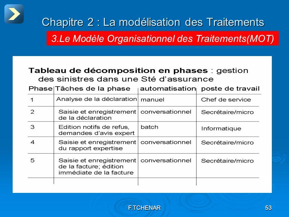 F.TCHENAR53 Chapitre 2 : La modélisation des Traitements 3.Le Modèle Organisationnel des Traitements(MOT)