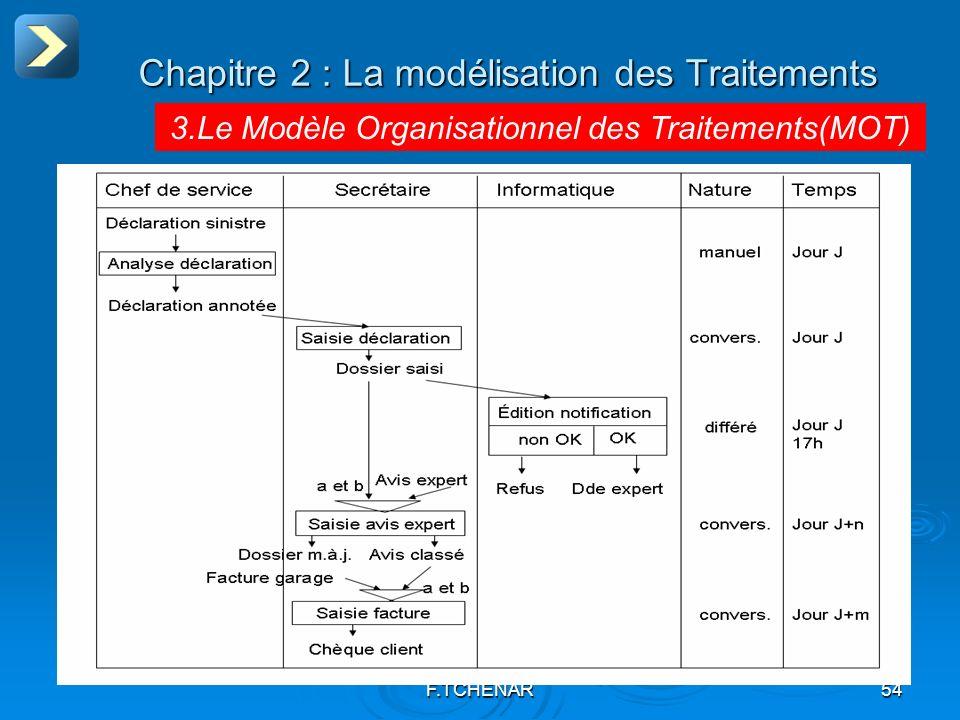 F.TCHENAR54 Chapitre 2 : La modélisation des Traitements 3.Le Modèle Organisationnel des Traitements(MOT)