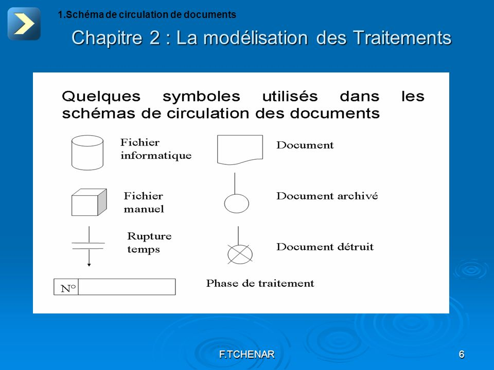 F.TCHENAR7 Chapitre 2 : La modélisation des Traitements 1.Schéma de circulation de documents EXEMPLE DE SCHEMA DE CIRCULATION DE DOCUMENTS Gestion de Sinistres