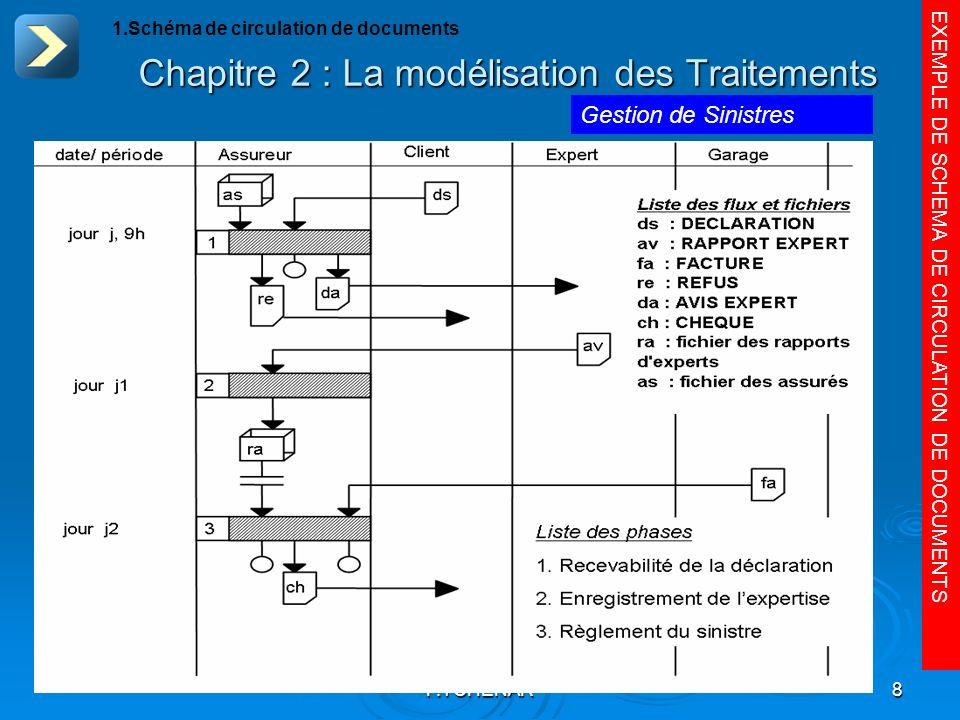 F.TCHENAR8 Chapitre 2 : La modélisation des Traitements EXEMPLE DE SCHEMA DE CIRCULATION DE DOCUMENTS 1.Schéma de circulation de documents Gestion de