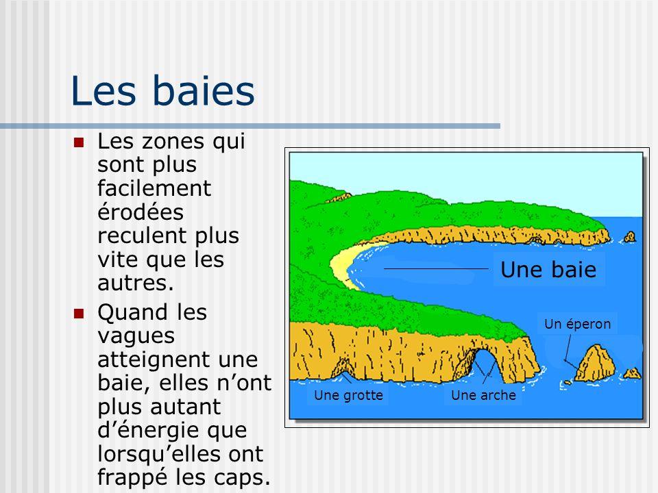 Les baies Les zones qui sont plus facilement érodées reculent plus vite que les autres. Quand les vagues atteignent une baie, elles nont plus autant d