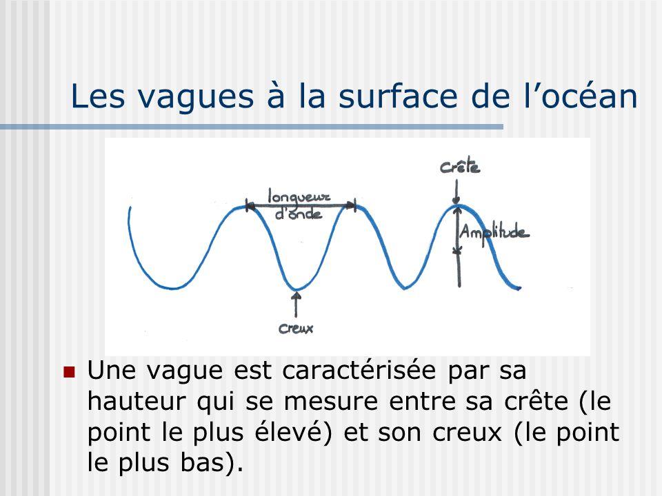 Les vagues à la surface de locéan Une vague est caractérisée par sa hauteur qui se mesure entre sa crête (le point le plus élevé) et son creux (le poi