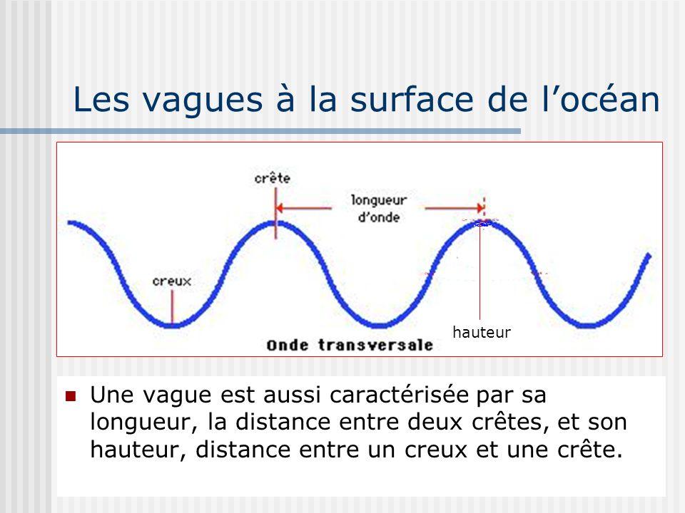 Les vagues à la surface de locéan Une vague est aussi caractérisée par sa longueur, la distance entre deux crêtes, et son hauteur, distance entre un c