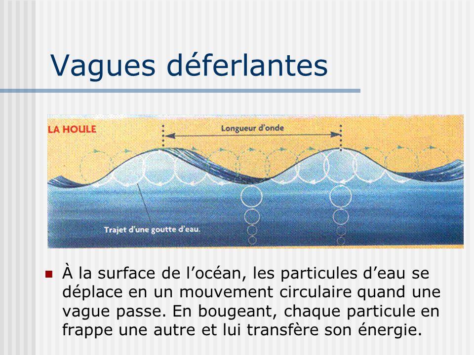 Vagues déferlantes À la surface de locéan, les particules deau se déplace en un mouvement circulaire quand une vague passe. En bougeant, chaque partic