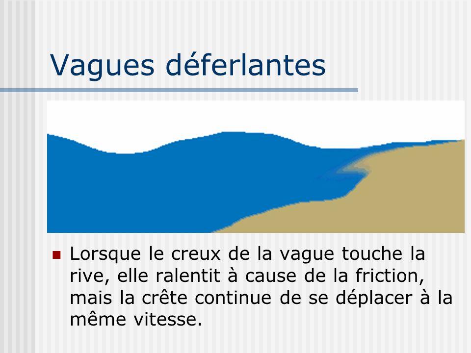 Vagues déferlantes Lorsque le creux de la vague touche la rive, elle ralentit à cause de la friction, mais la crête continue de se déplacer à la même